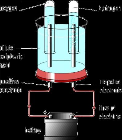 Electrolysis | Catchascience
